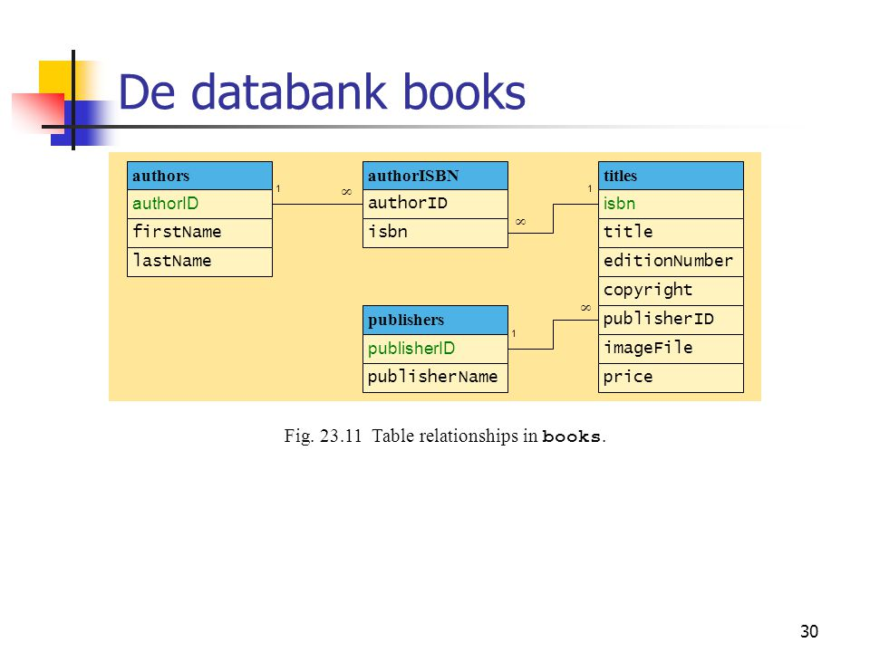 De databank books Fig. 23.11 Table relationships in books. authors