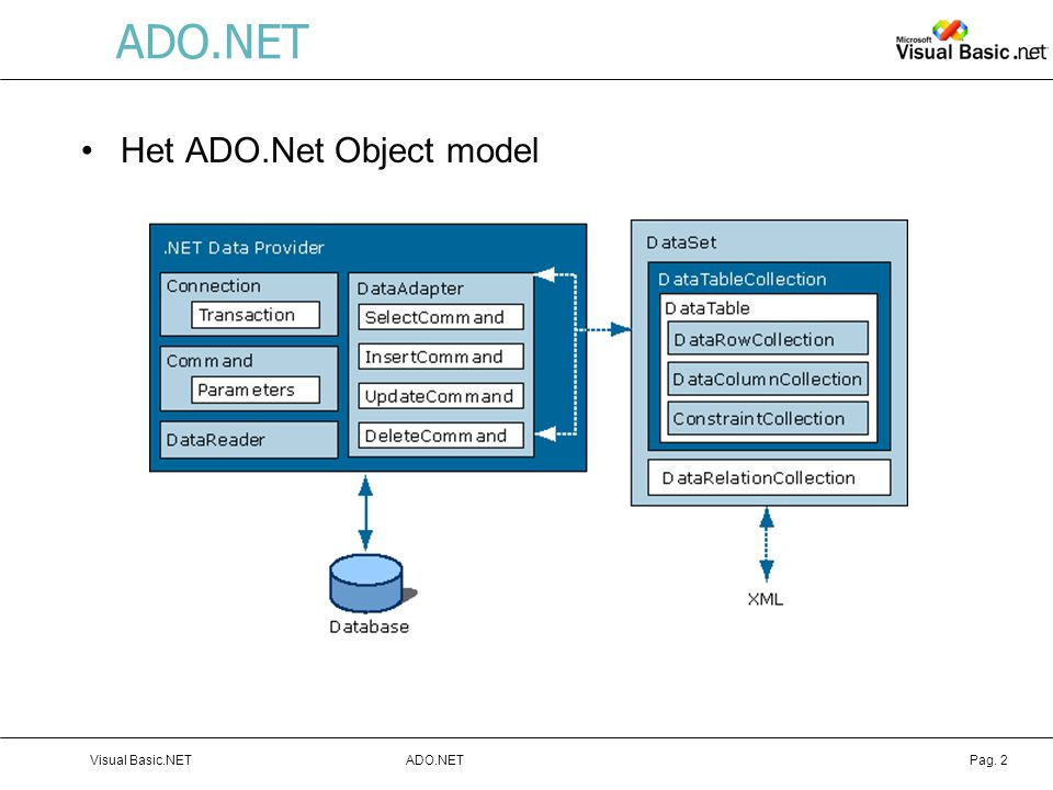 ADO.NET Het ADO.Net Object model Visual Basic.NET