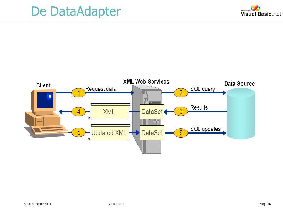 De DataAdapter 1 2 XML 4 3 DataSet 5 Updated XML 6 DataSet