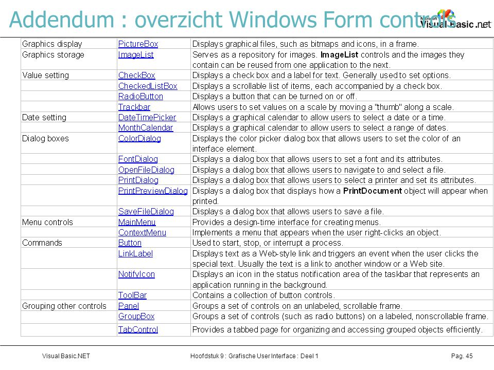 Addendum : overzicht Windows Form controls