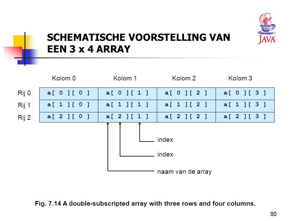 SCHEMATISCHE VOORSTELLING VAN EEN 3 x 4 ARRAY