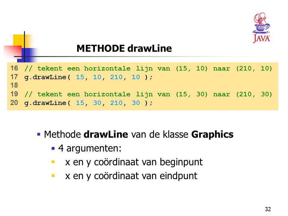 Methode drawLine van de klasse Graphics 4 argumenten: