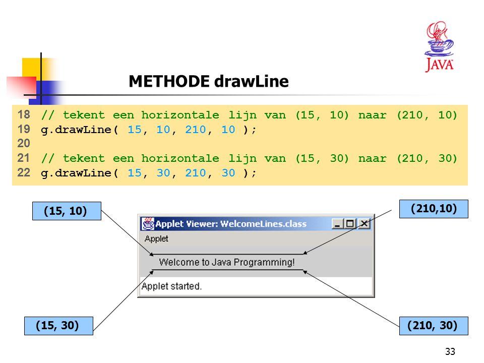 METHODE drawLine 18 // tekent een horizontale lijn van (15, 10) naar (210, 10) 19 g.drawLine( 15, 10, 210, 10 );