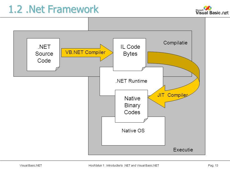 1.2 .Net Framework .NET Source Code IL Code Bytes Native Binary Codes