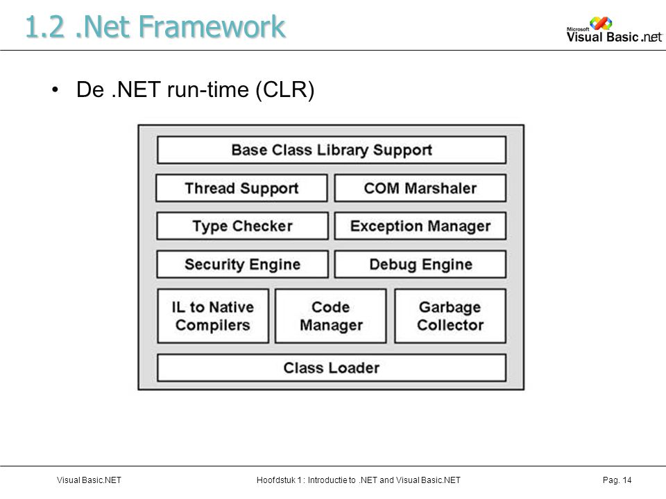 1.2 .Net Framework De .NET run-time (CLR) Visual Basic.NET