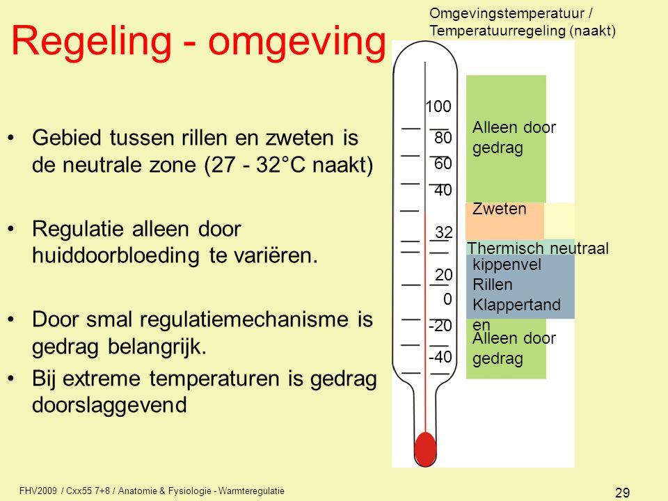Regeling - omgeving Omgevingstemperatuur / Temperatuurregeling (naakt) 100. Alleen door. gedrag.