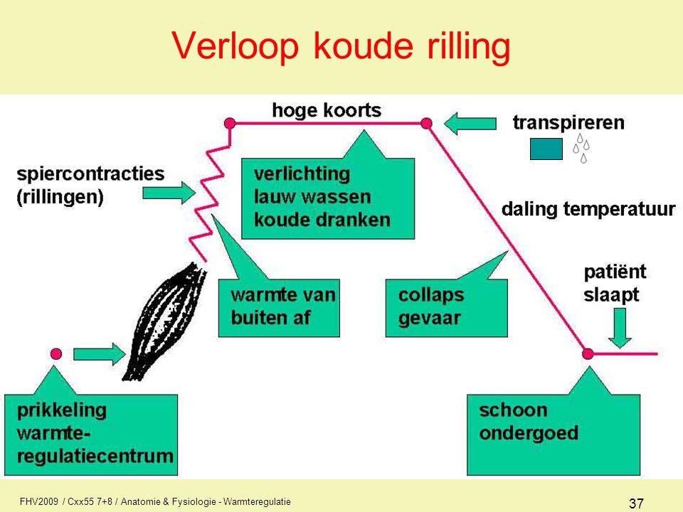 Verloop koude rilling FHV2009 / Cxx55 7+8 / Anatomie & Fysiologie - Warmteregulatie