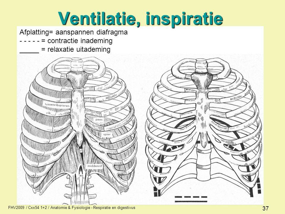 Ventilatie, inspiratie