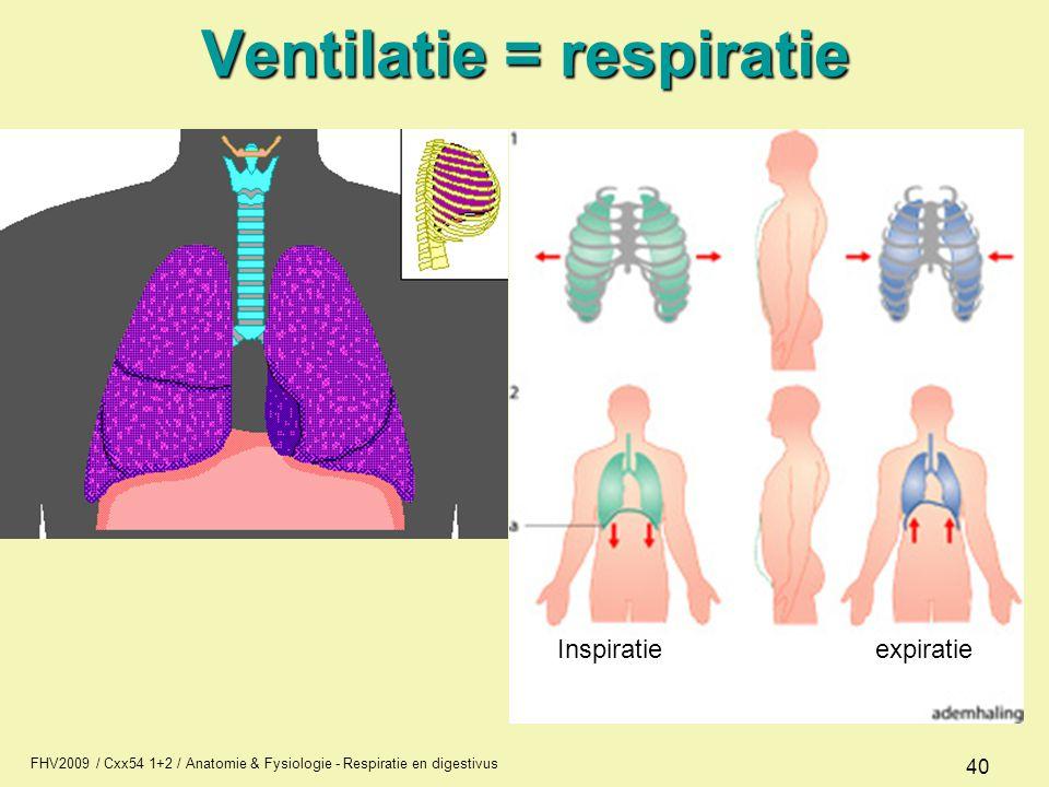 Ventilatie = respiratie