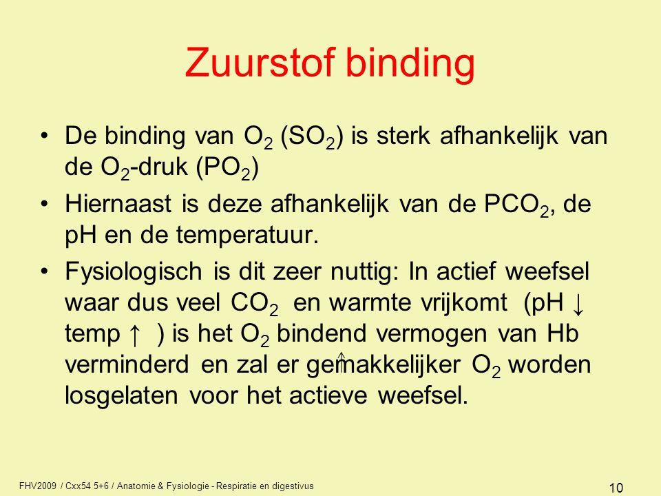 Zuurstof binding De binding van O2 (SO2) is sterk afhankelijk van de O2-druk (PO2)