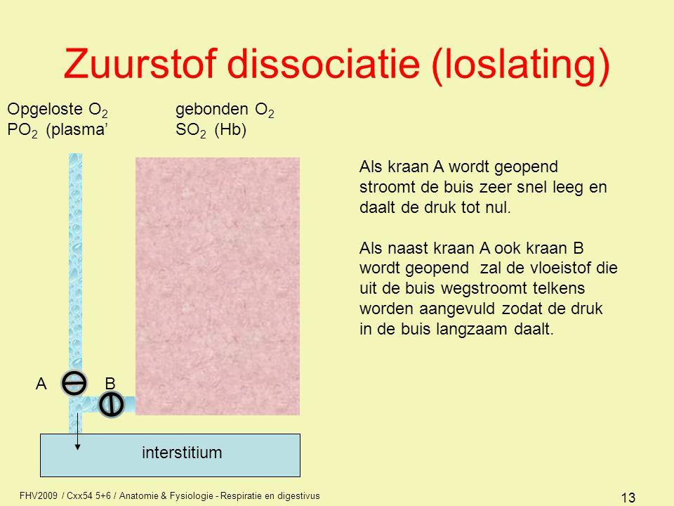 Zuurstof dissociatie (loslating)