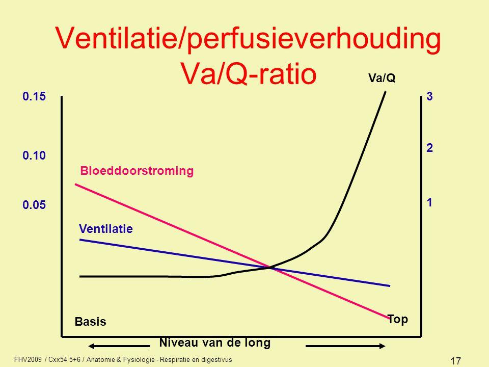 Ventilatie/perfusieverhouding Va/Q-ratio