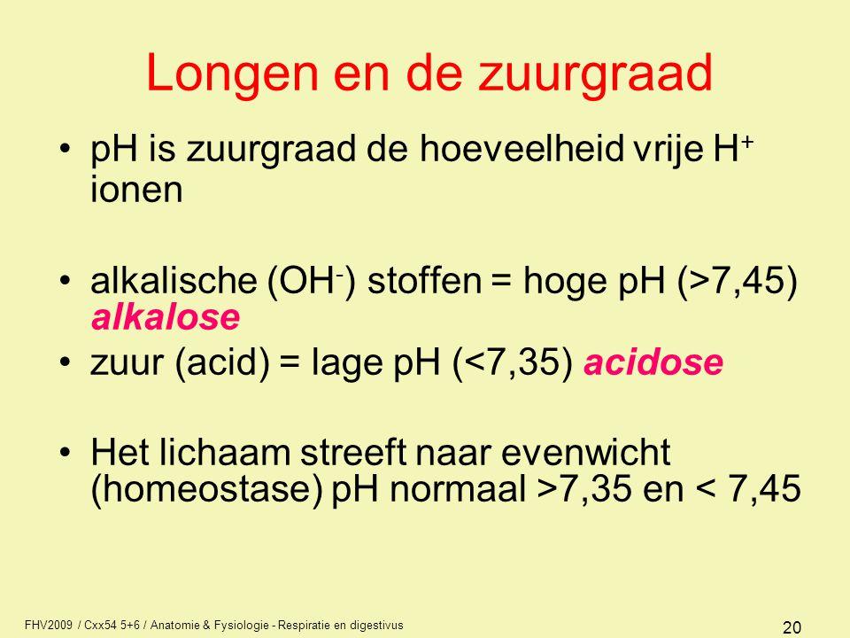 Longen en de zuurgraad pH is zuurgraad de hoeveelheid vrije H+ ionen