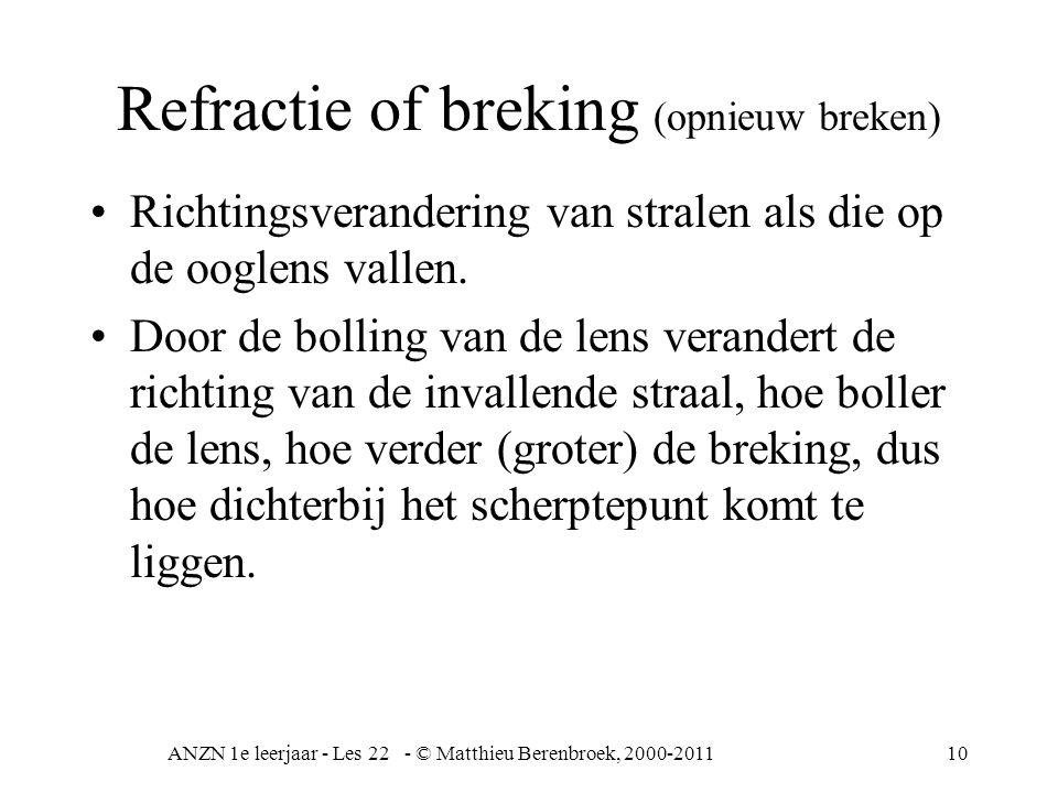 Refractie of breking (opnieuw breken)