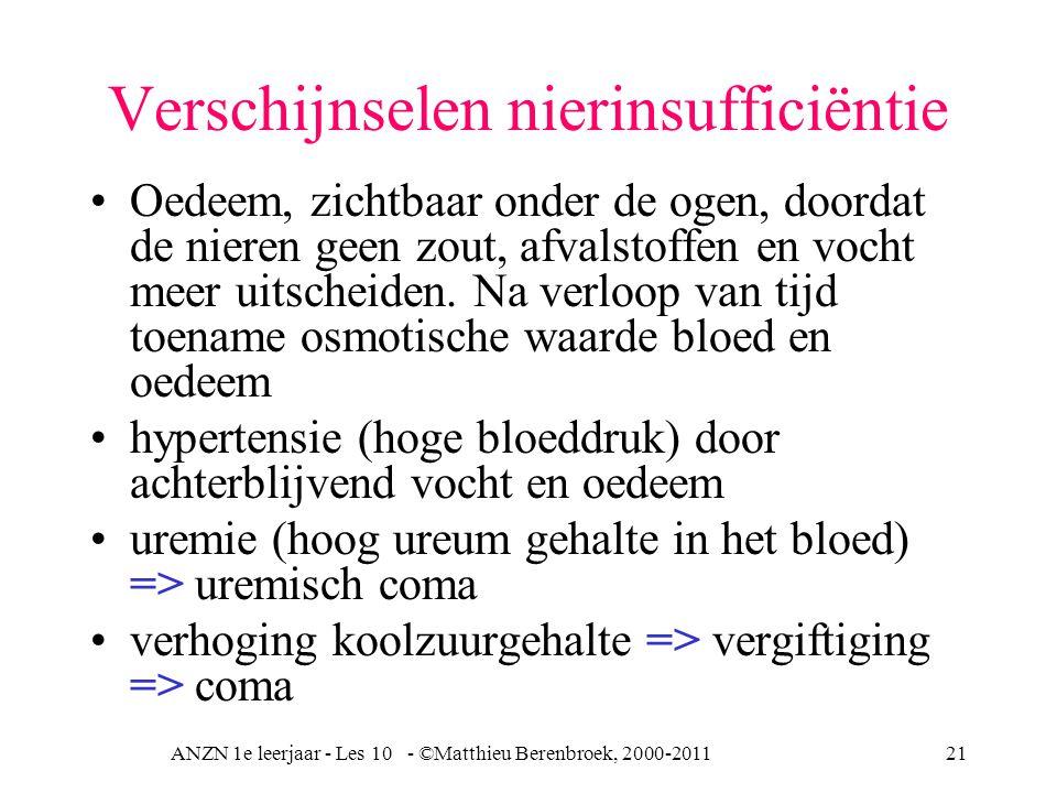 Verschijnselen nierinsufficiëntie