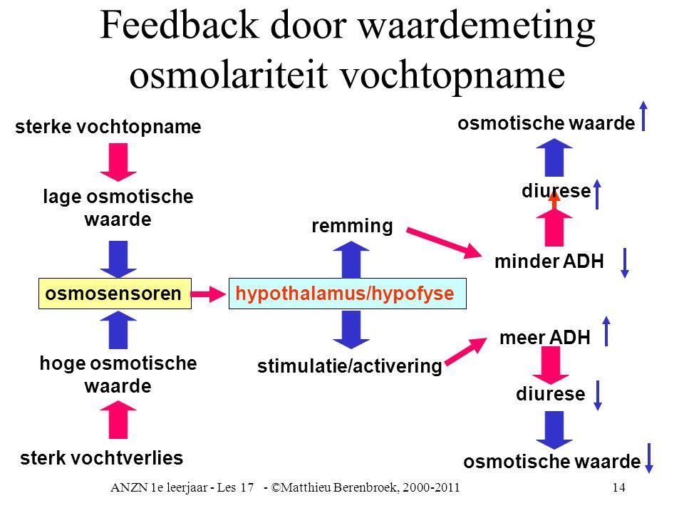 Feedback door waardemeting osmolariteit vochtopname