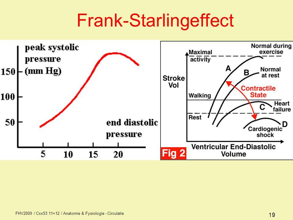 Frank-Starlingeffect