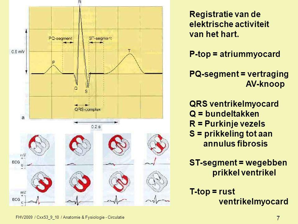 elektrische activiteit van het hart. P-top = atriummyocard