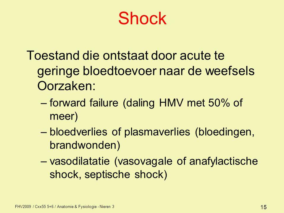 Shock Toestand die ontstaat door acute te geringe bloedtoevoer naar de weefsels Oorzaken: forward failure (daling HMV met 50% of meer)