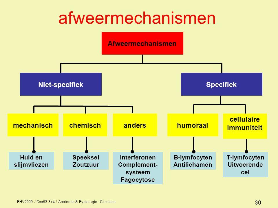 afweermechanismen Afweermechanismen Specifiek Niet-specifiek humoraal