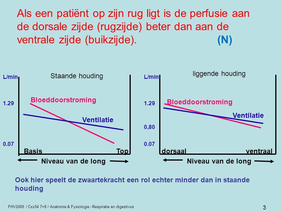 Als een patiënt op zijn rug ligt is de perfusie aan de dorsale zijde (rugzijde) beter dan aan de ventrale zijde (buikzijde). (N)
