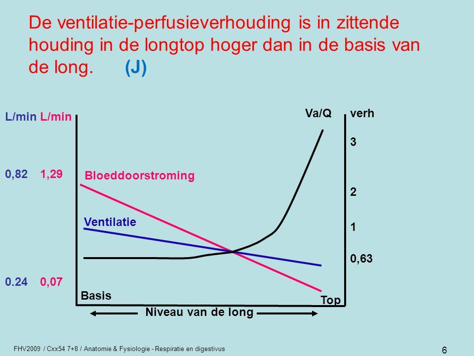 De ventilatie-perfusieverhouding is in zittende houding in de longtop hoger dan in de basis van de long. (J)