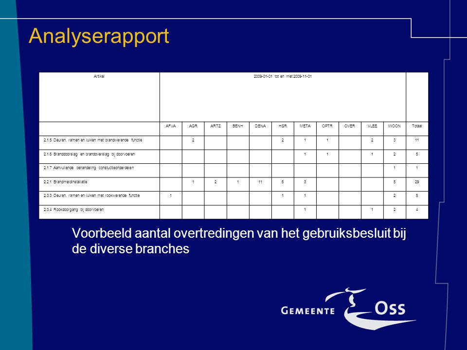 Analyserapport Artikel. 2009-01-01 tot en met 2009-11-01. AFVA. AGR. ARTZ. BENH. DENA. HSR.