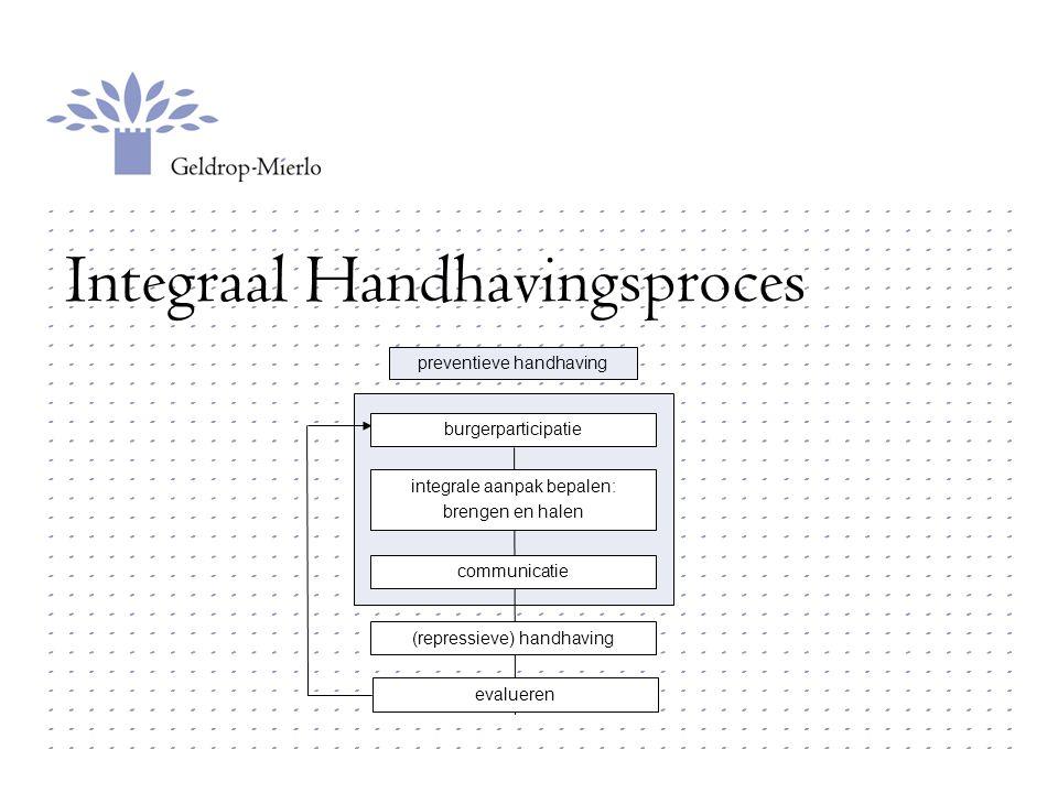 Integraal Handhavingsproces
