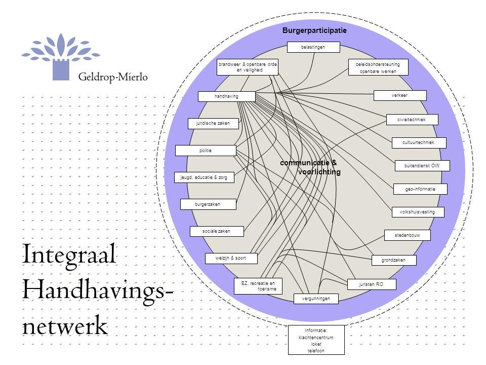Integraal Handhavings- netwerk