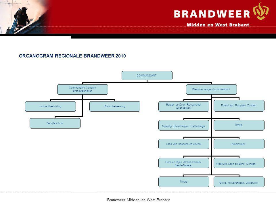 ORGANOGRAM REGIONALE BRANDWEER 2010