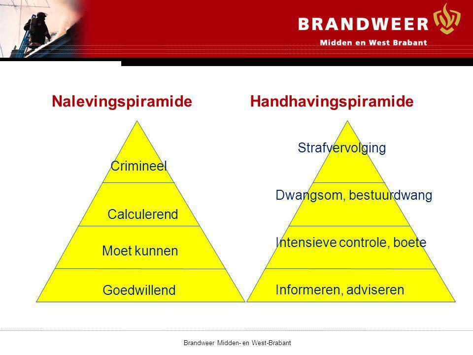 Brandweer Midden- en West-Brabant