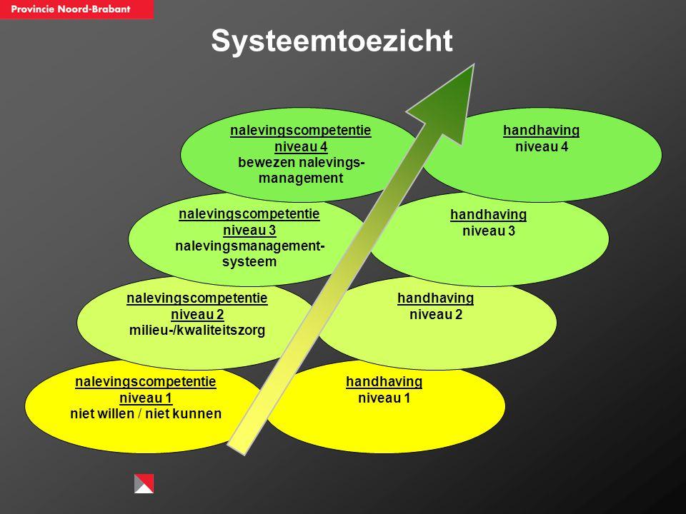 Systeemtoezicht nalevingscompetentie niveau 4 niveau 4