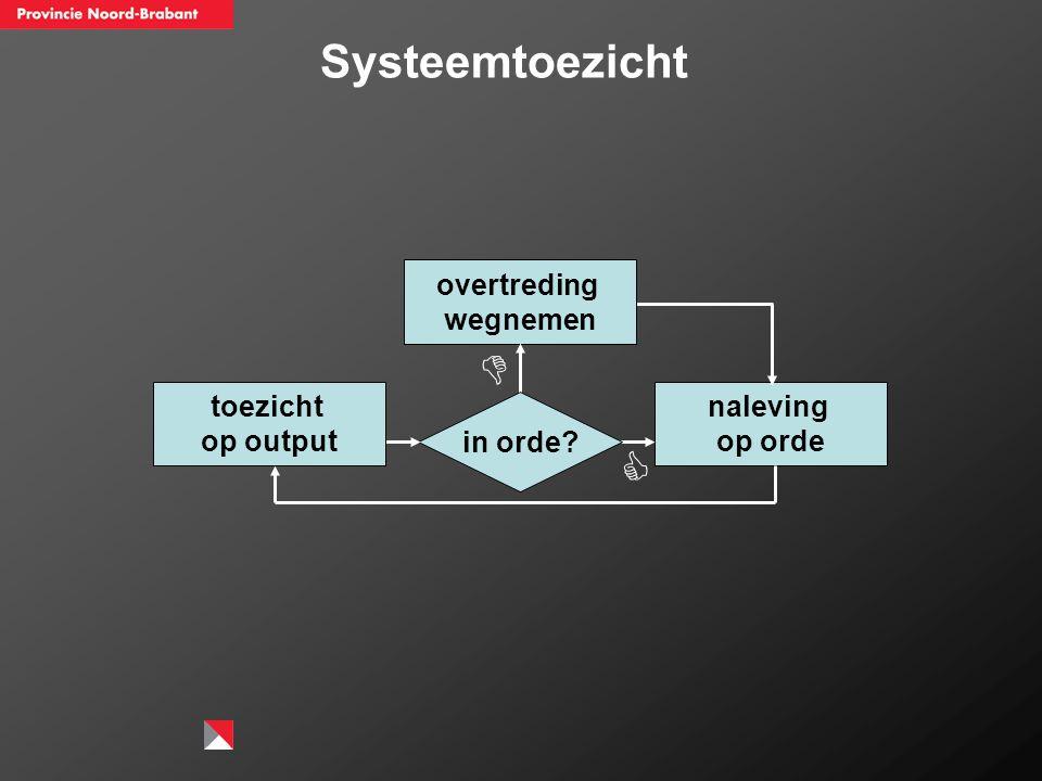 Systeemtoezicht   overtreding wegnemen naleving op orde in orde