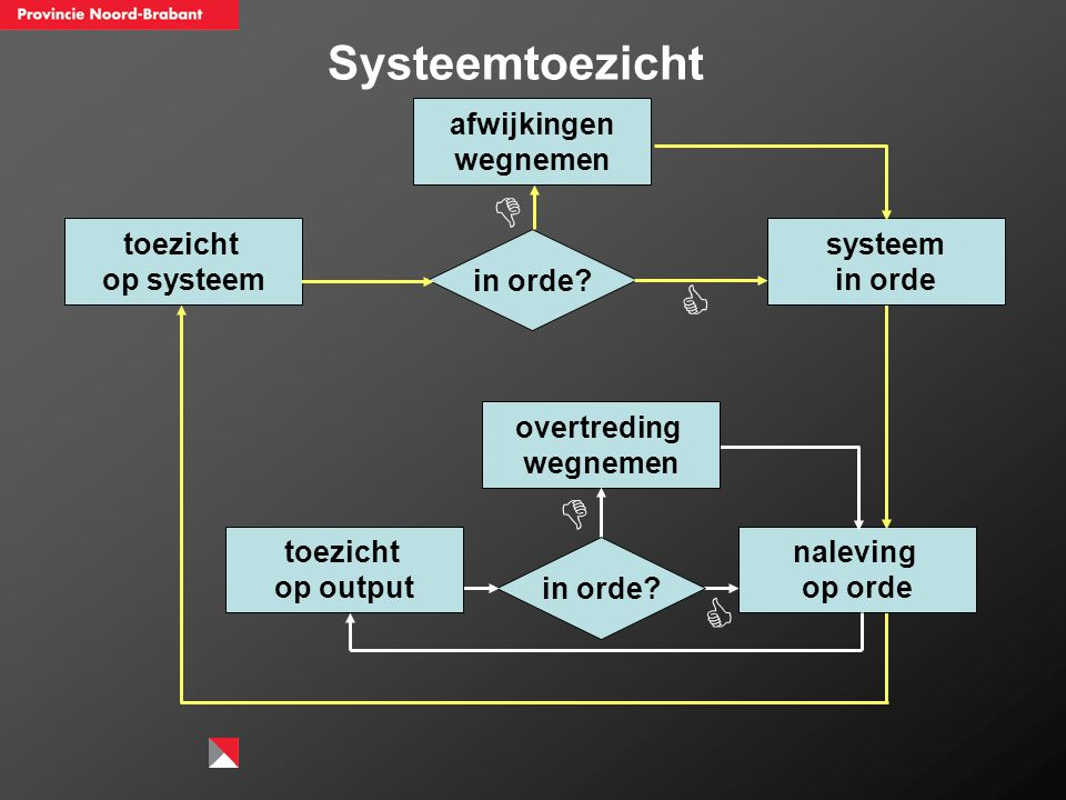 Systeemtoezicht   toezicht op systeem overtreding wegnemen naleving