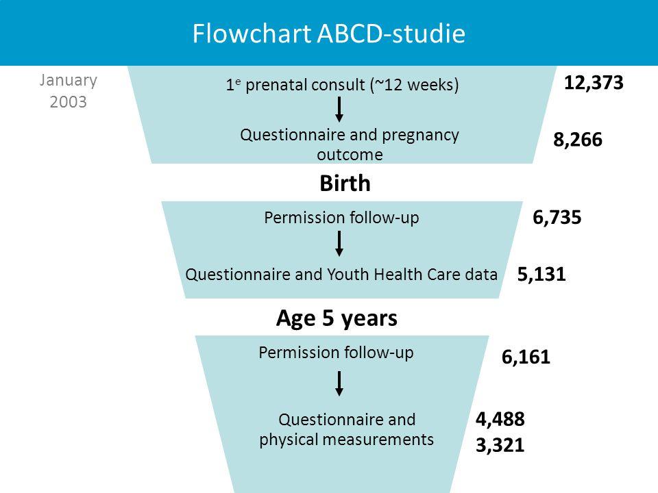Flowchart ABCD-studie
