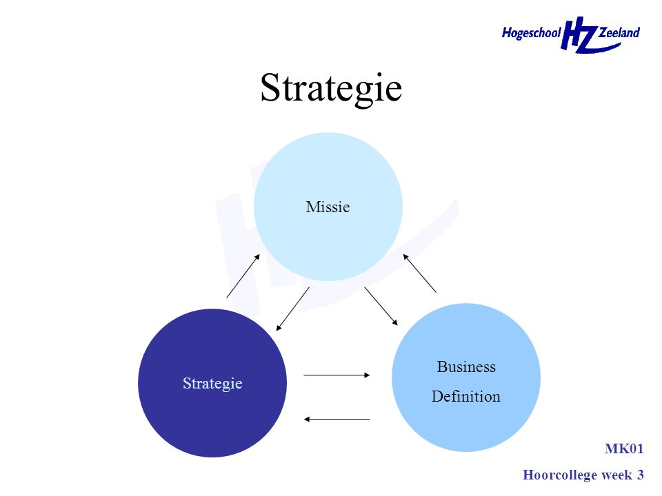 Strategie Missie Business Definition Strategie MK01 Hoorcollege week 3