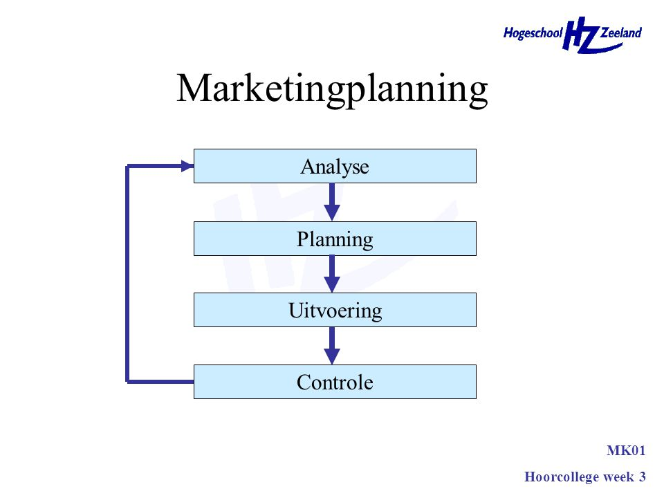 Marketingplanning Analyse Planning Uitvoering Controle MK01