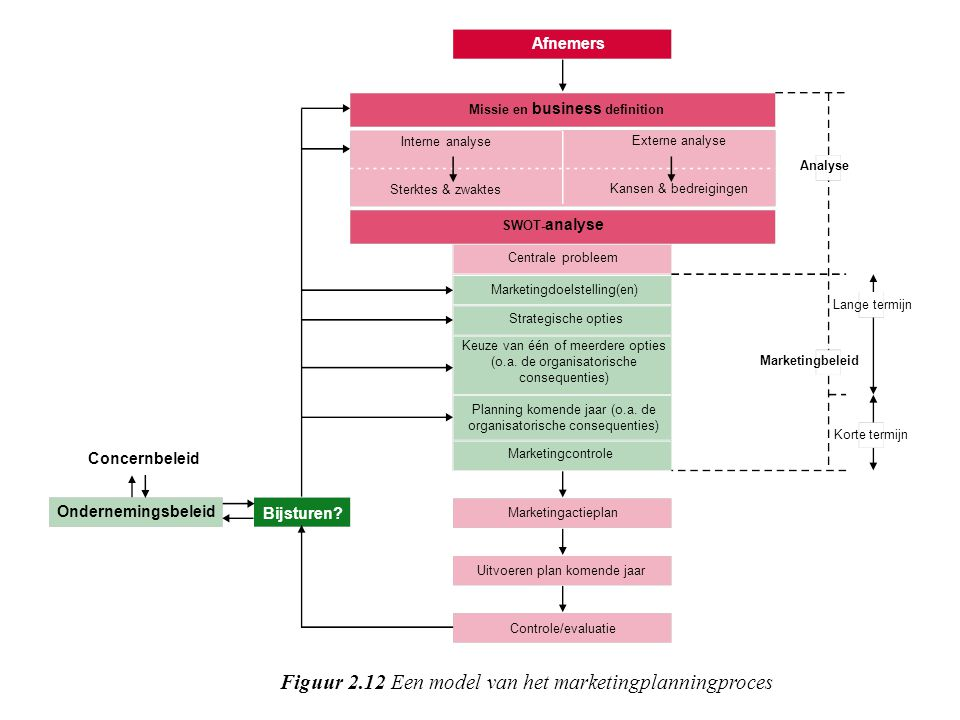 Figuur 2.12 Een model van het marketingplanningproces