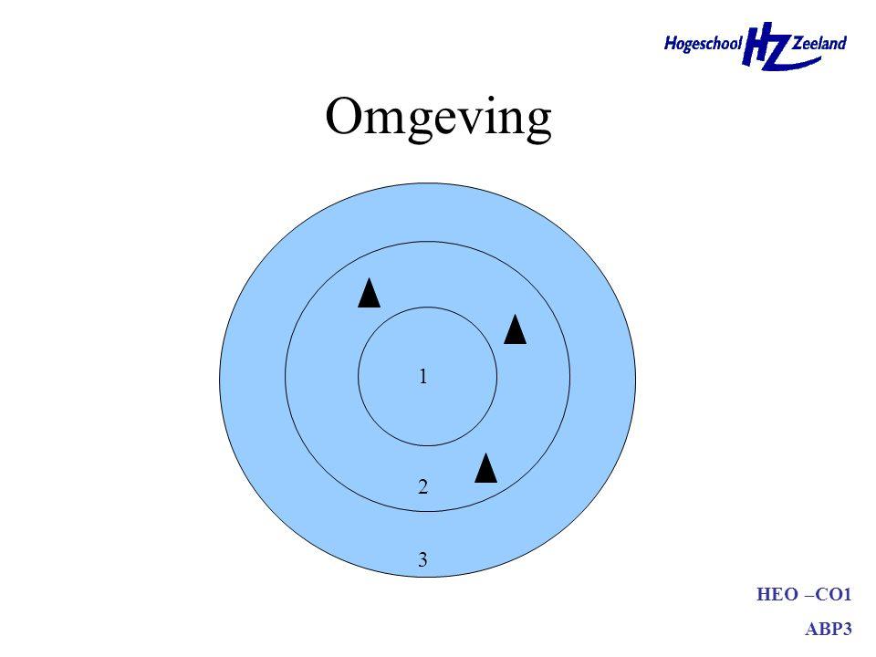 Omgeving 1 2 3