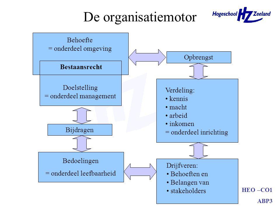 De organisatiemotor Behoefte = onderdeel omgeving Opbrengst