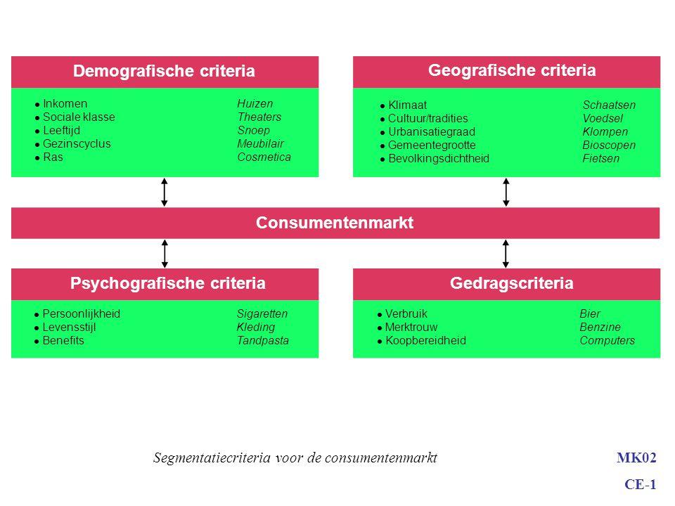 Demografische criteria Geografische criteria