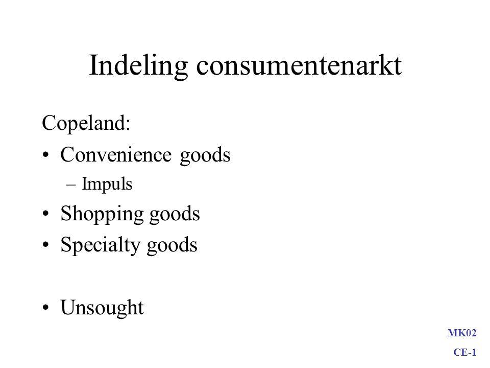 Indeling consumentenarkt