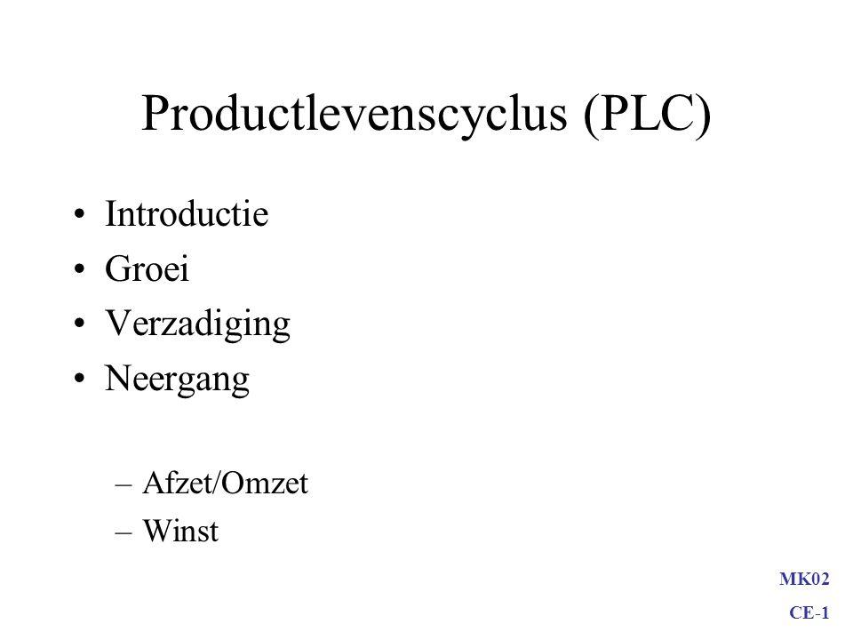 Productlevenscyclus (PLC)