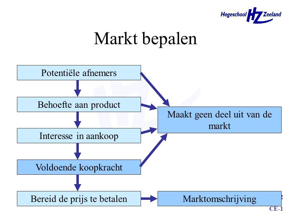 Markt bepalen Potentiële afnemers Behoefte aan product