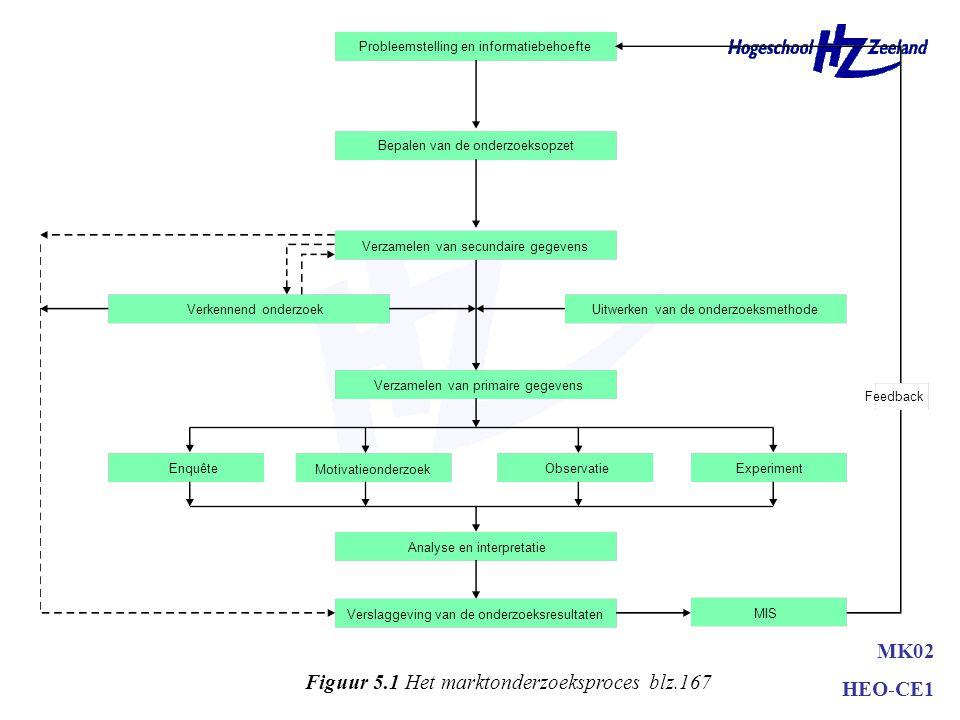 Figuur 5.1 Het marktonderzoeksproces blz.167