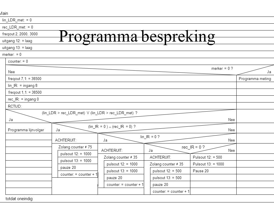 Programma bespreking Main rec_IR = 0 totdat oneindig pauze 20