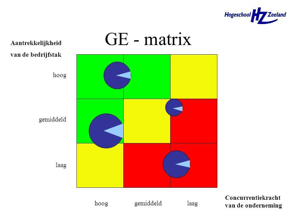 GE - matrix Aantrekkelijkheid van de bedrijfstak hoog gemiddeld laag