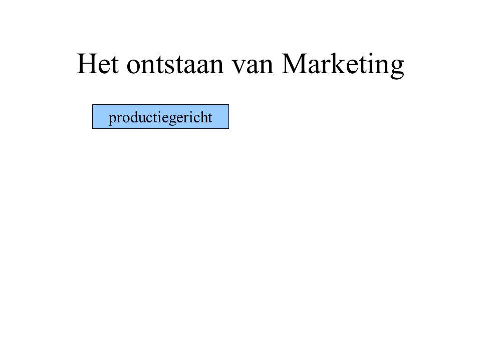 Het ontstaan van Marketing