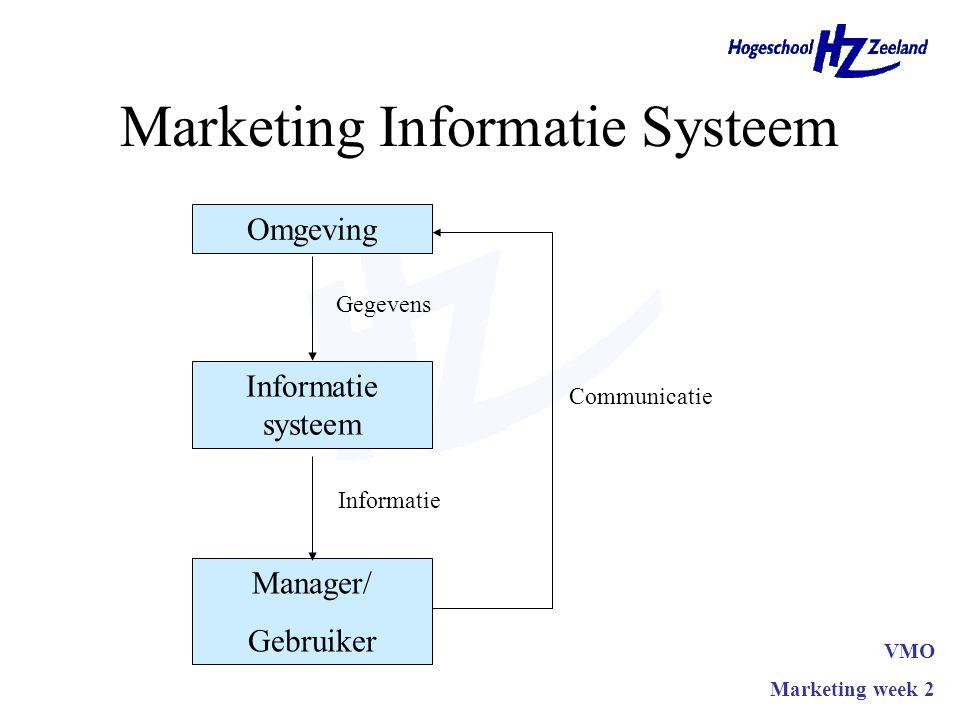Marketing Informatie Systeem