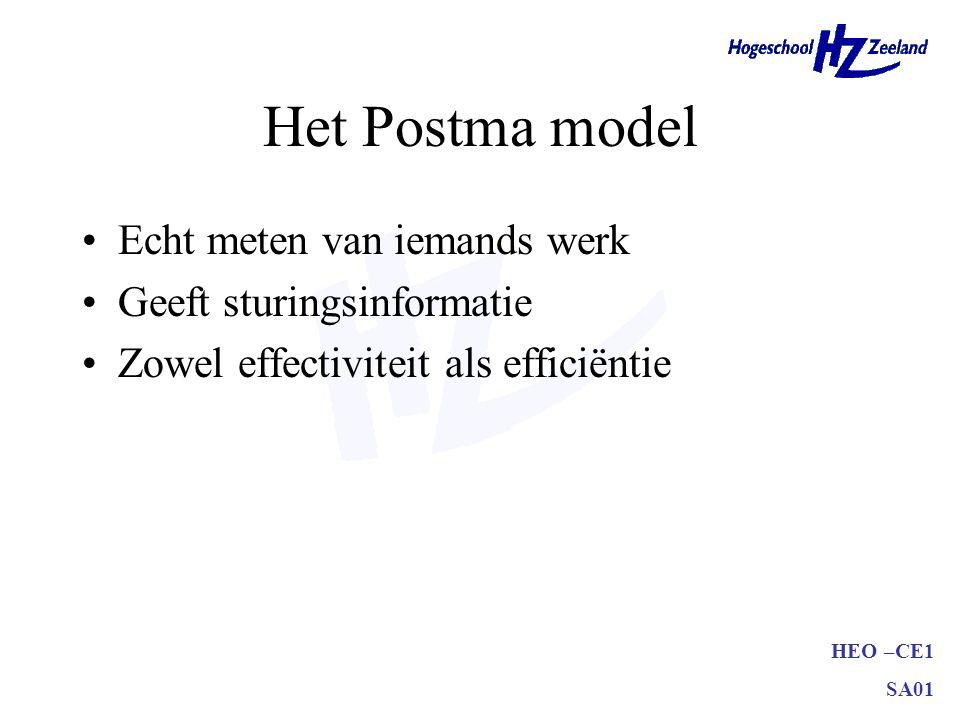 Het Postma model Echt meten van iemands werk Geeft sturingsinformatie